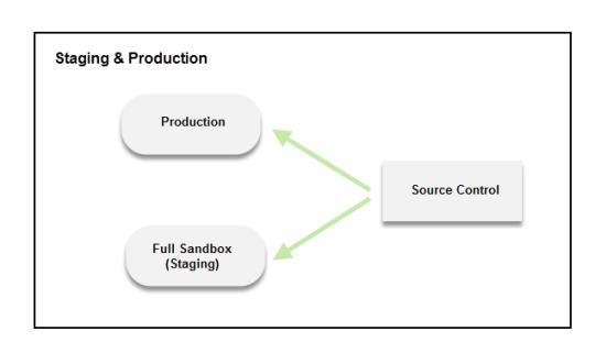 how to create sandbox in salesforce