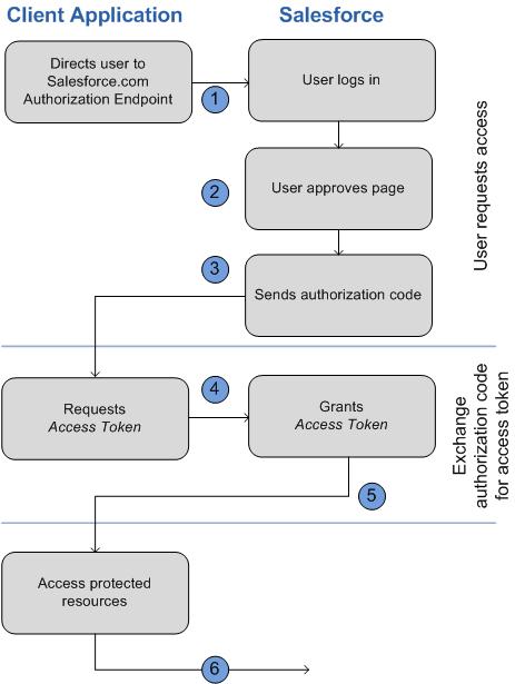 ekey authorization code android