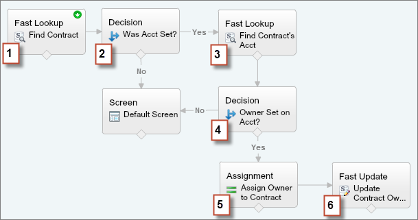 Example of a flow that references cross-object fields