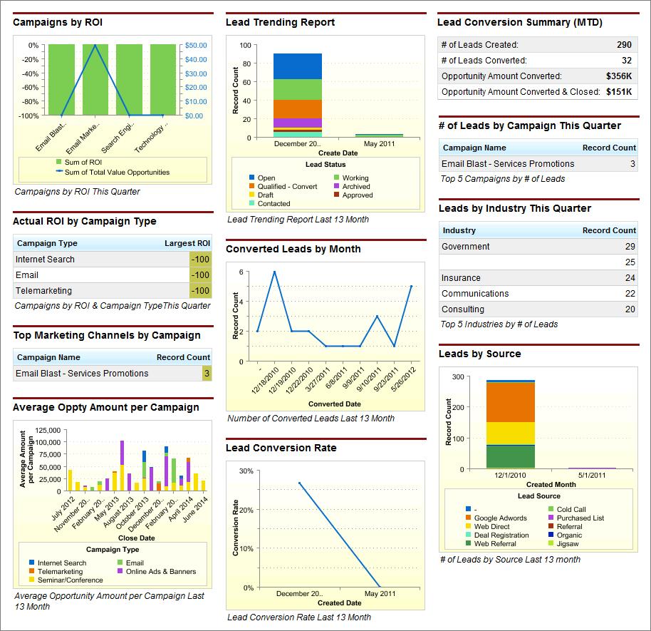 Marketing Executive Dashboard Sample Crm Dashboards Salesforce