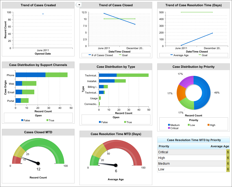Service KPIs Dashboard Sample CRM Dashboards Salesforce Developers - Performance metrics dashboard template