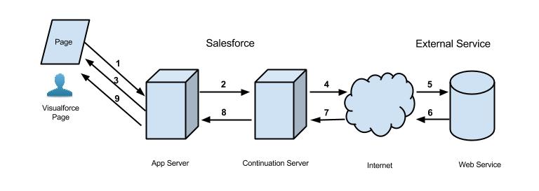 Migration to salesforce lex: a lightning developer guide | corevalue.