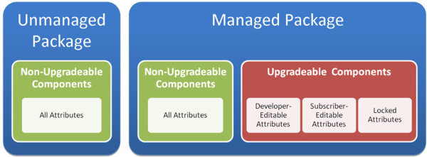 Managed and Unmanaged Packages