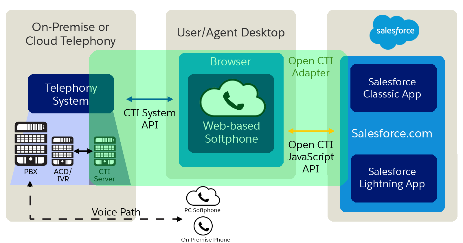 Get Started With Open Cti Open Cti Developer Guide Salesforce