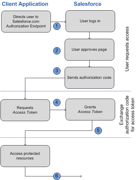 How Are Apps Authenticated with the Web Server OAuth