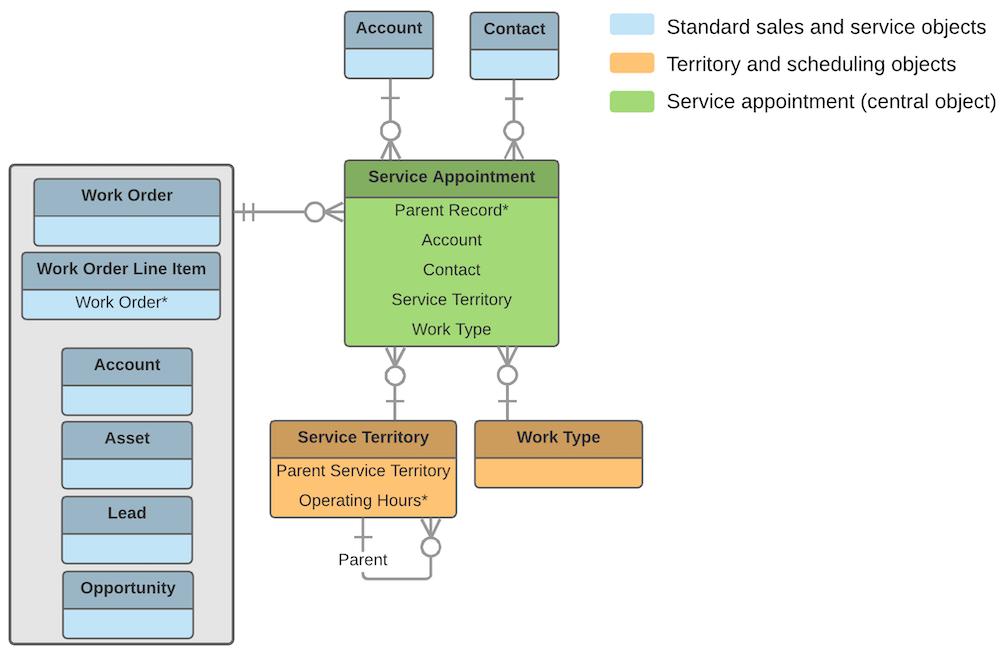 Field Service Lightning Core Data Model   Field Service
