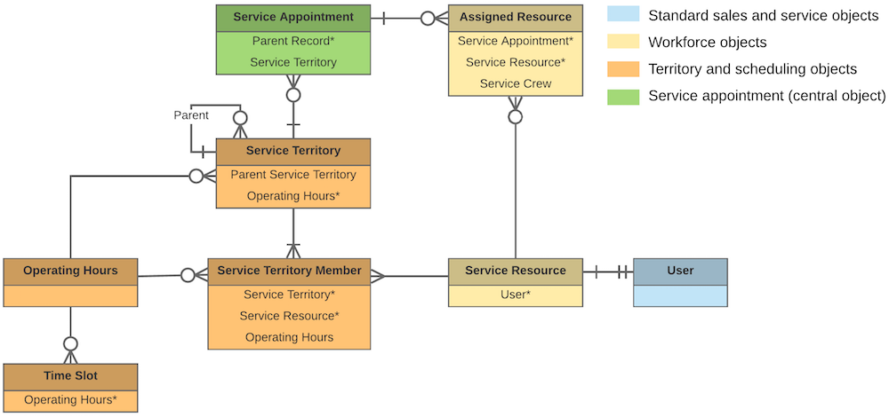 Field Service Lightning Core Data Model | Field Service