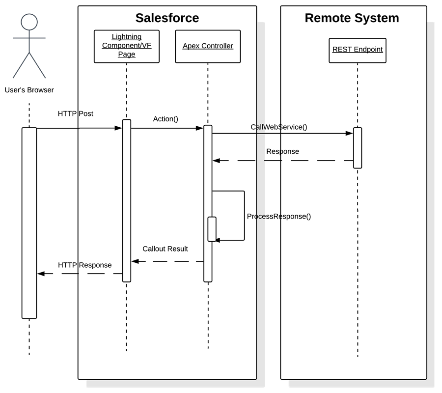Remote Process Invocation—Request and Reply | Integration