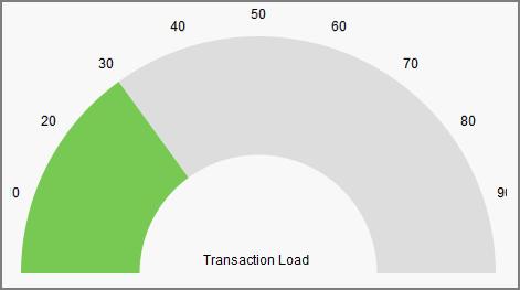 Gauge Charts | Visualforce Developer Guide | Salesforce