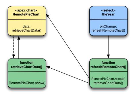 Refreshing Chart Data Using JavaScript Remoting