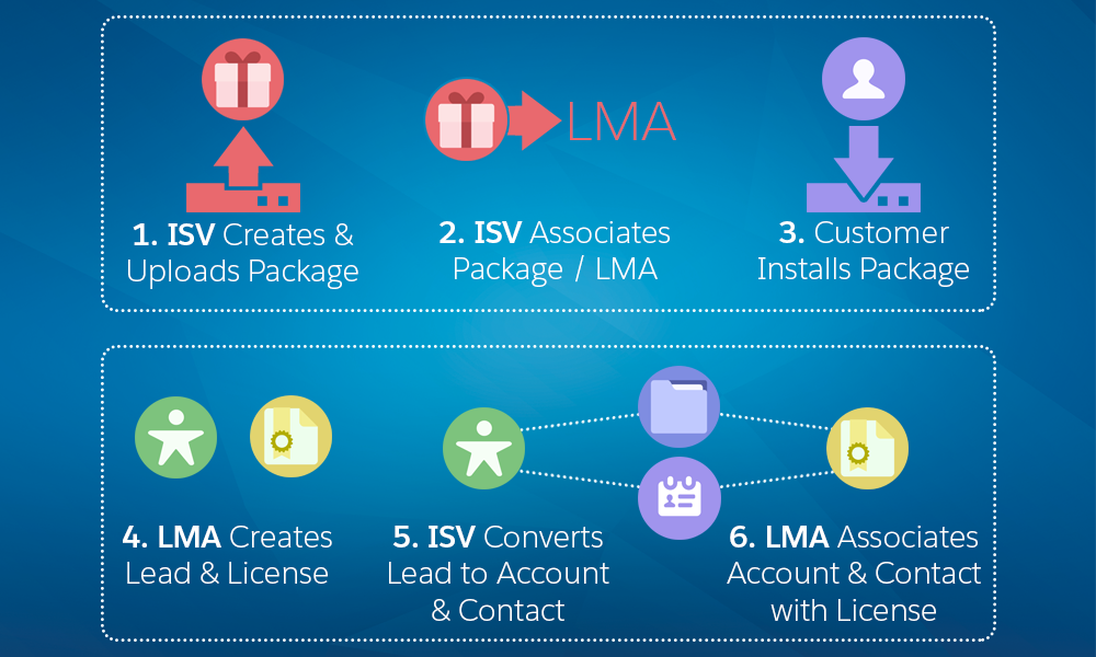 How Does the License Management App Work? | ISVforce Guide