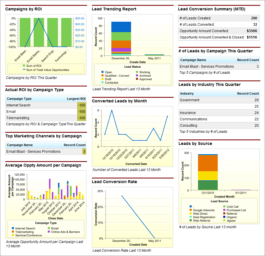 Marketing Executive Dashboard | Sample CRM Dashboards