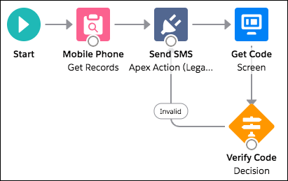 Deploy Third-Party, SMS-Based Two-Factor Authentication | Salesforce