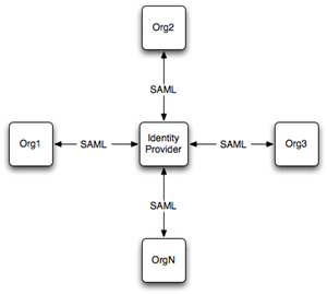 Configure SSO Across Multiple Salesforce Orgs   Single Sign