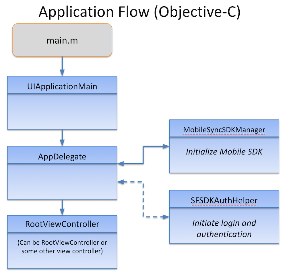 Overview Of Application Flow Mobile Sdk Development Guide