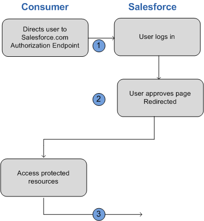 OAuth 2 0 User-Agent Flow | Mobile SDK Development Guide