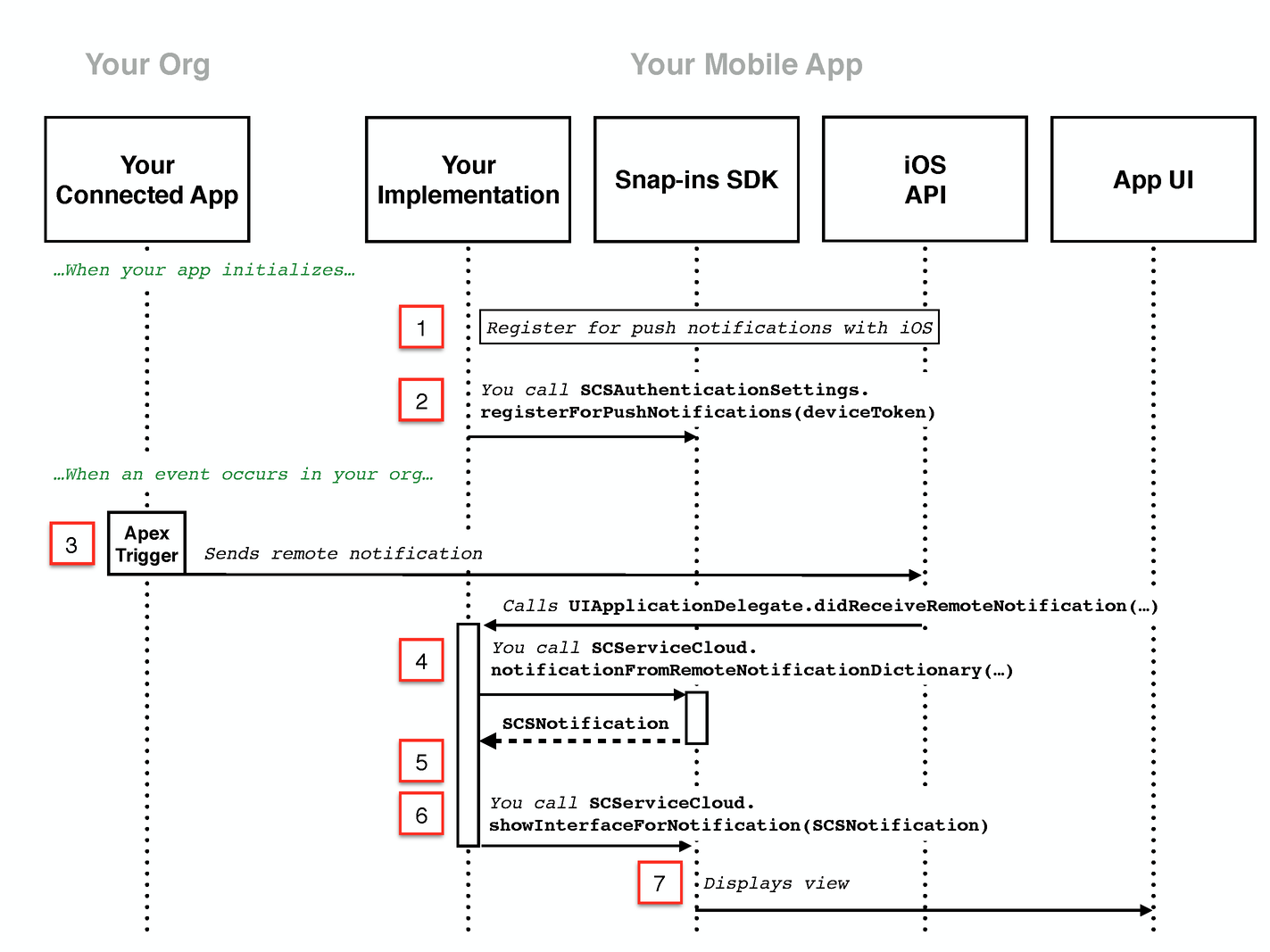 Push Notifications for Case Activity | Embedded Service SDK