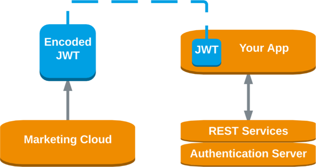 Single Sign-On in Legacy Packages   Marketing Cloud Package