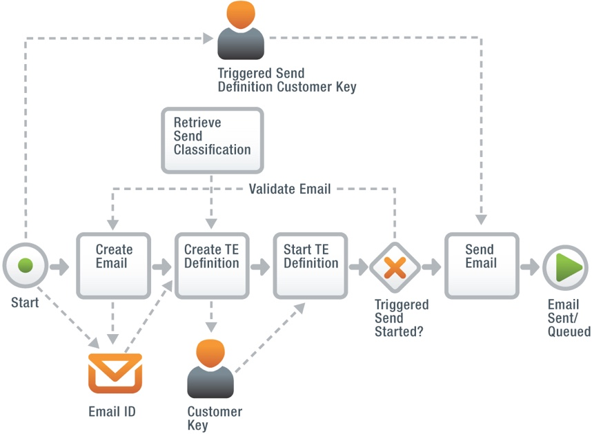 SOAP API Best Practices | Marketing Cloud API | Salesforce