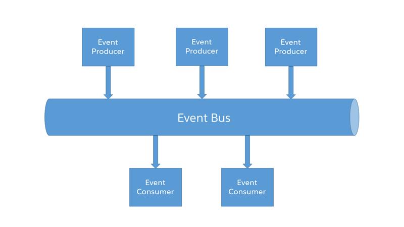 イベントベースのソフトウェアアーキテクチャの図