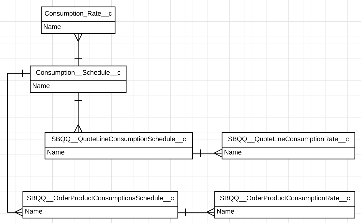 The entity relationship diagram shows the following relationships: The Consumption Schedule object has a master-detail relationship from the Consumption Rate object. The Consumption Schedule object has a one-to-many relationship from the Quote Line Consumption Schedule and Order Product Consumption Schedule objects.  The Quote Line Consumption Schedule object has a master-detail relationship from the Quote Line Consumption Rate object.  The Order Product Consumption Schedule object has a master-detail relationship from the Order Product Consumption Rate object.