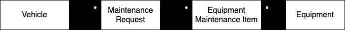 Entity Diagram - Vehicle, Maintenance Request, Equipment Maintenance Item, Equipment
