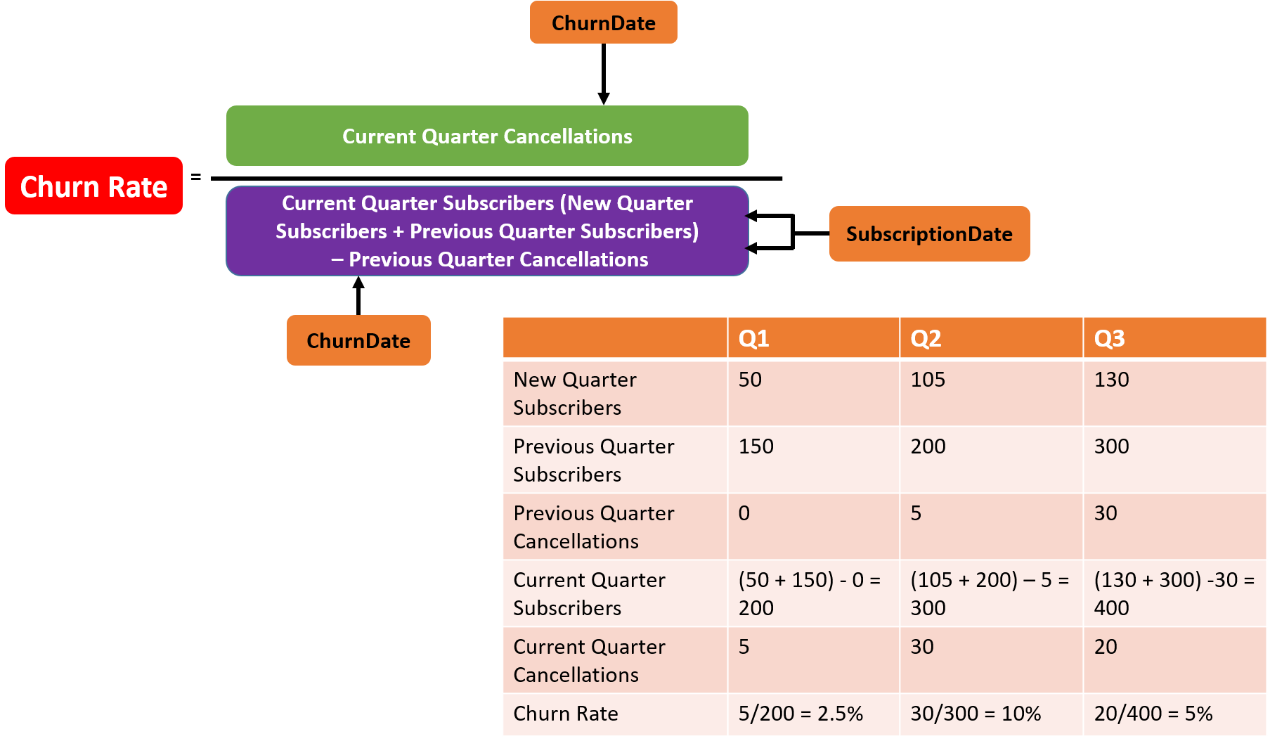 Beattie Media's churn rate equation, where Churn Rate equals Current Quarter Cancellations (indicated by the ChurnDate field) divided by Current Quarter Subscribers (which is new quarter subscribers plus previous quarter subscribers minus previous quarter cancellations)