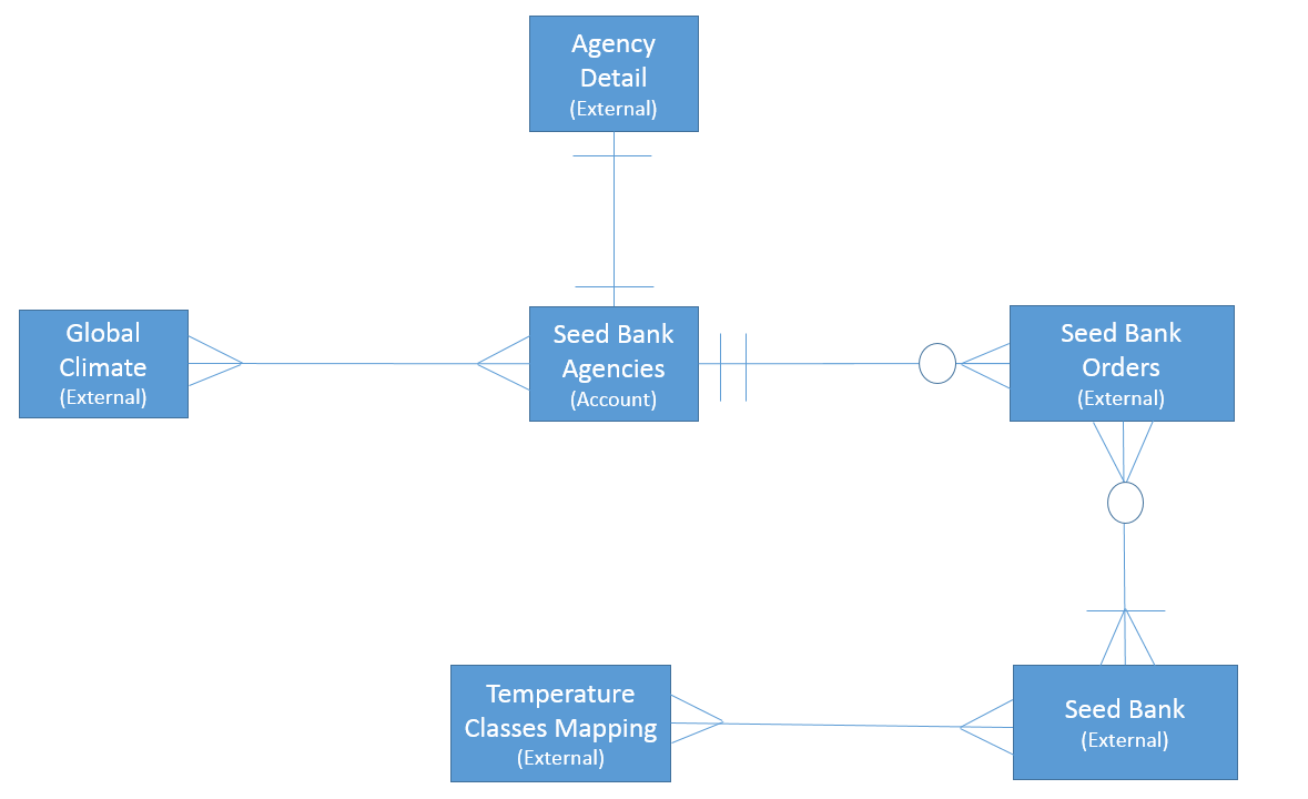 Entity relationship diagram of Seed Bank files