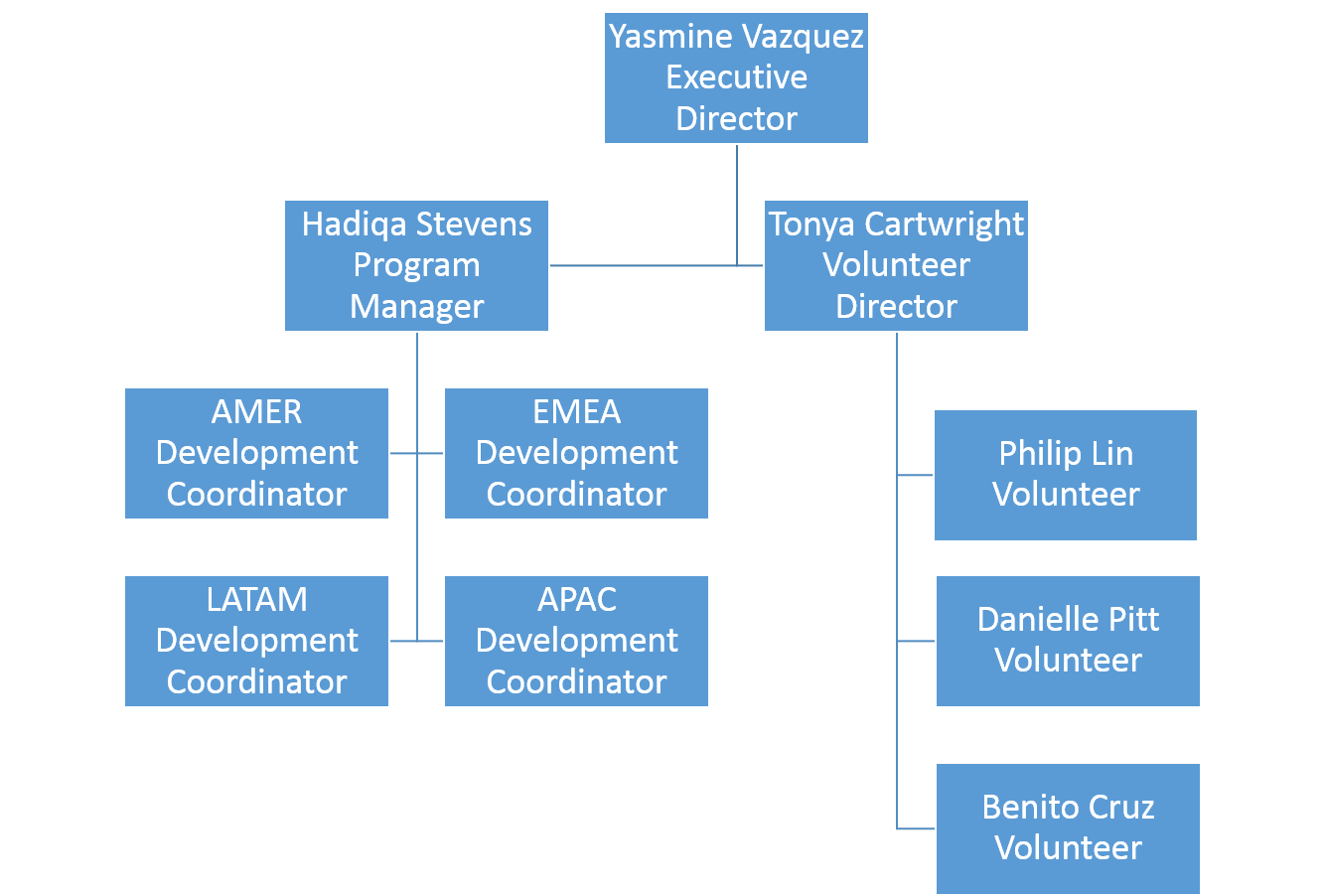 The Mosaic Council's organizational chart
