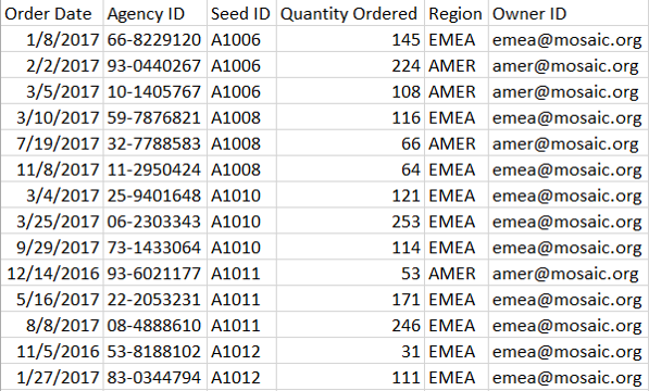 Partial listing of orders from the Seed Bank Orders file