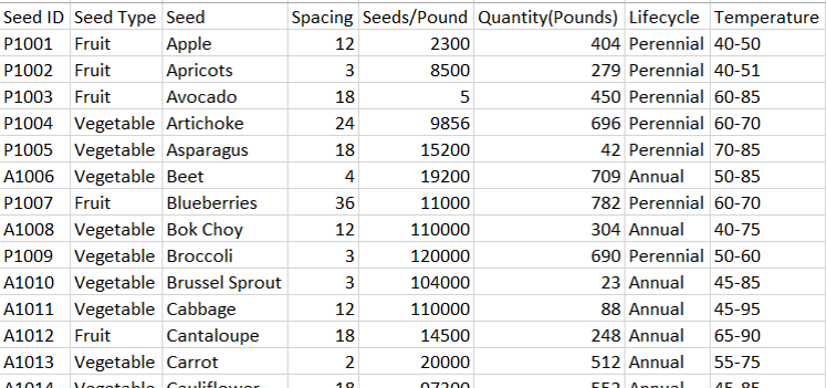 Partial listing of the seed inventory file