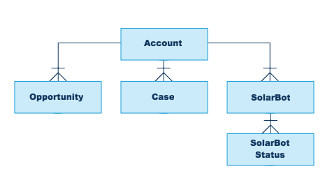 The Account object has a master-detail relationship from the Opportunity, Case, and SolarBot objects. The SolarBot object has a master-detail relationship from the SolarBot Status object.