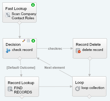 Visual Flow to delete records one at a time.