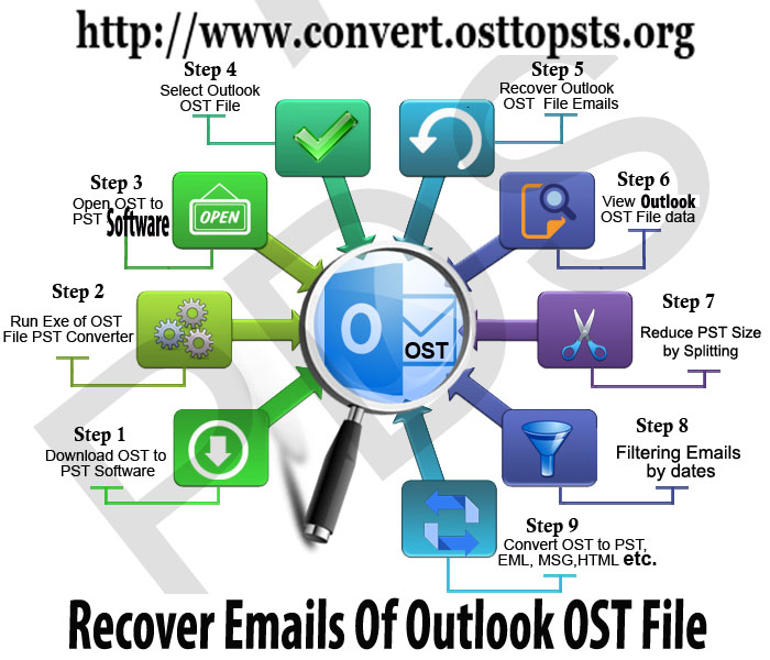 how to open outlook ost file with android