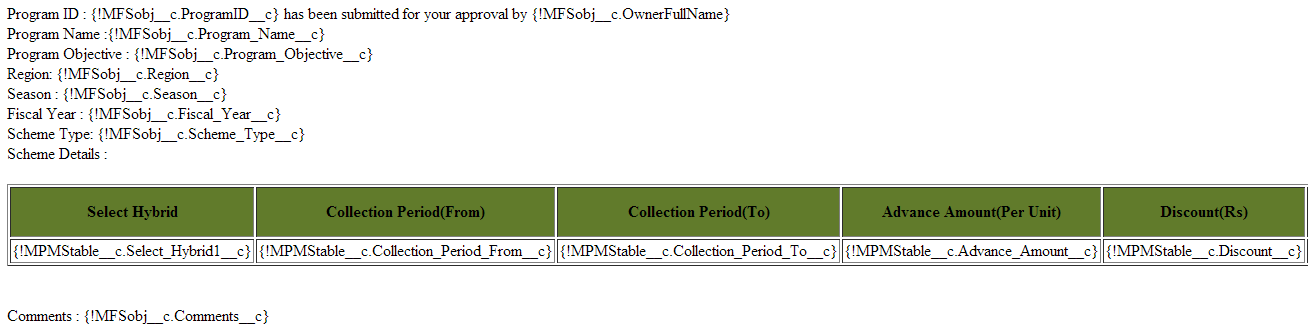 Unable To Merge Child Object Fields Into A Custom Html Email