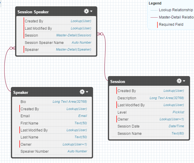 SOQL - Query Session date from Junction Object - Salesforce