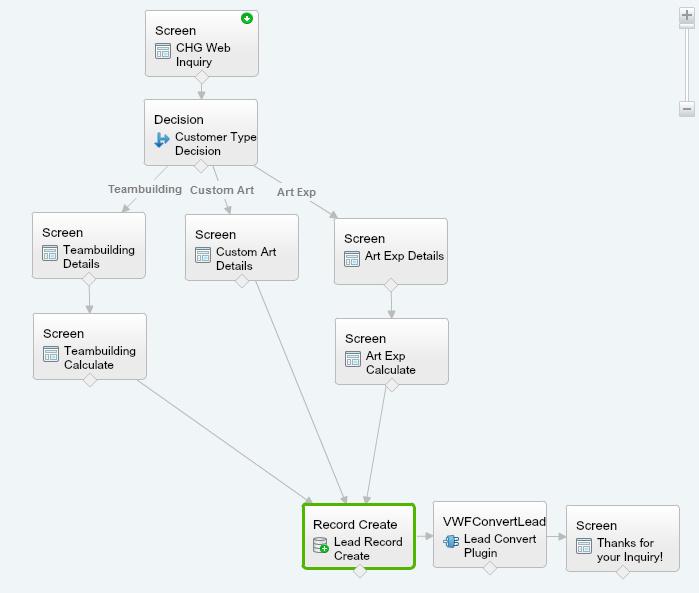 Salesforce User Flow: Visual Flow Designer Create Record After Decision Element