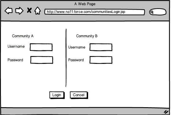 Multiple login screens on a community login page  <apex
