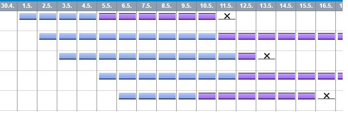 comparing date values in apex repeat - Salesforce Developer