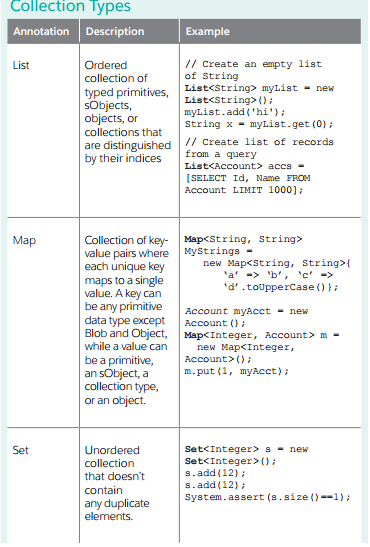 Why we use map in salesforce? - Salesforce Developer Community