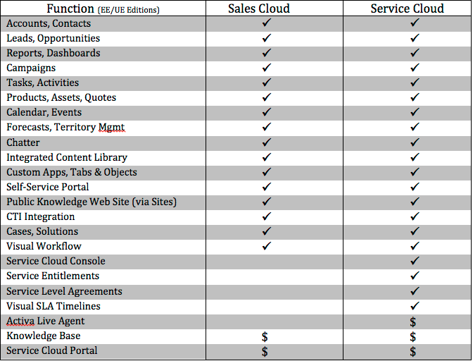 Service Life Cycle In Sales Force Salesforce Developer Community