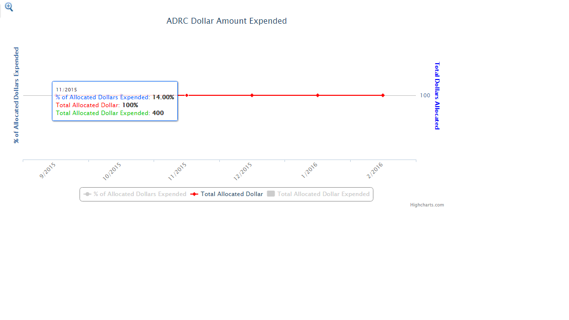 Highchart primary and secondary axis issue - Salesforce