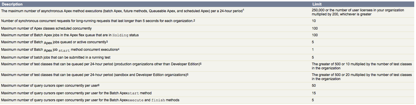 what are governing limits of Schedule Apex - Salesforce