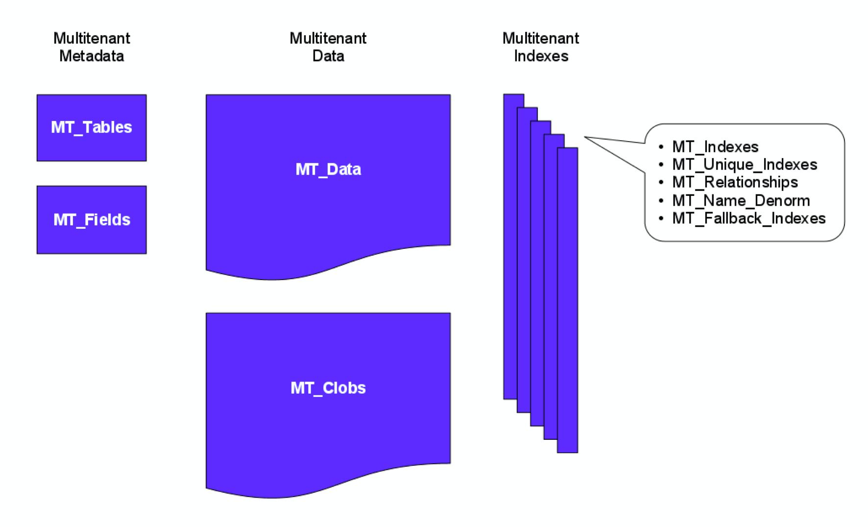 Fdc-mt-data-model.png