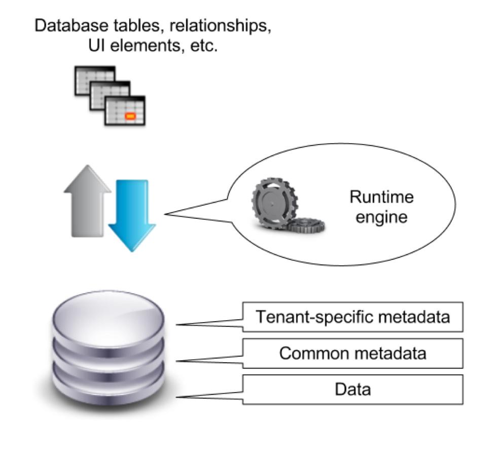Fdc-mt-metadata-driven-kernel.png
