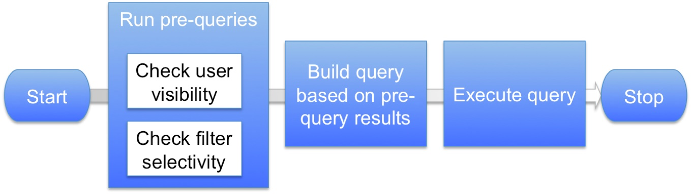Fdc-mt-query-flow.png