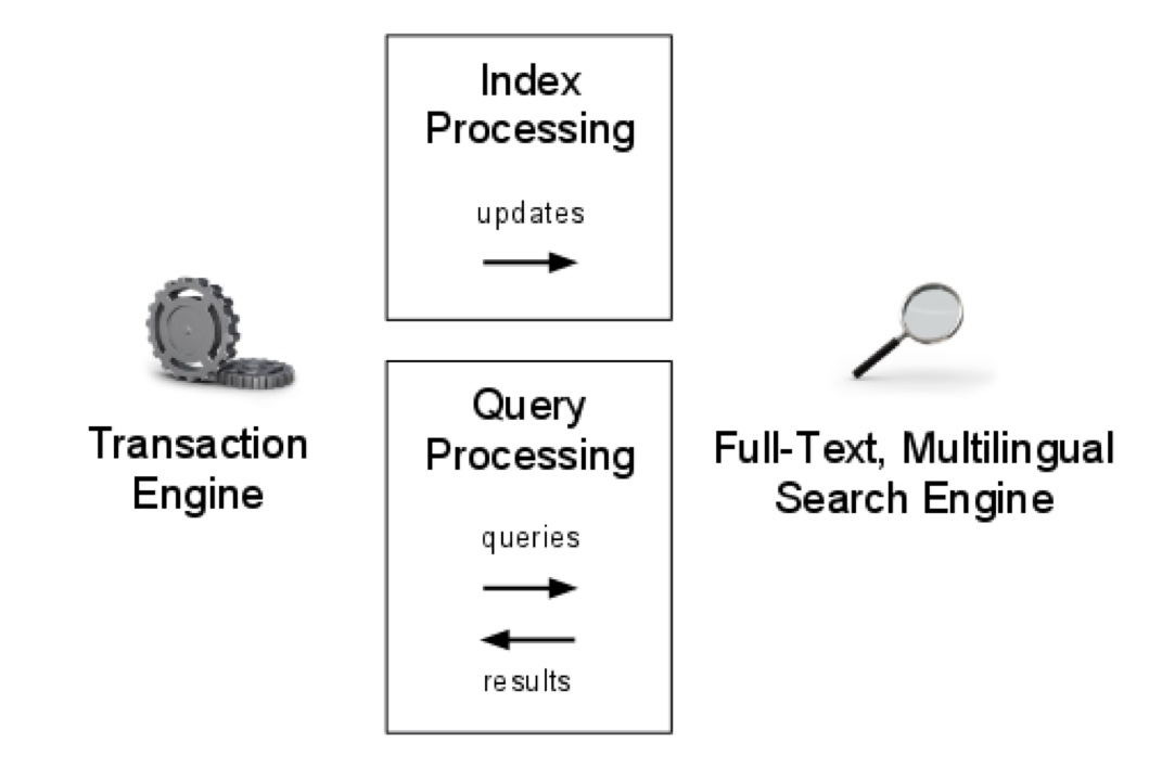 Fdc-mt-search-flow.png
