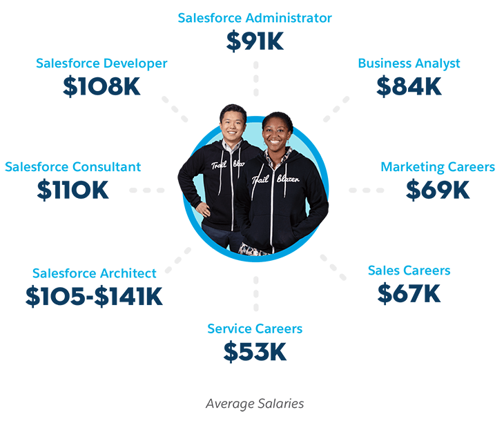 Salesforce competitive salaries