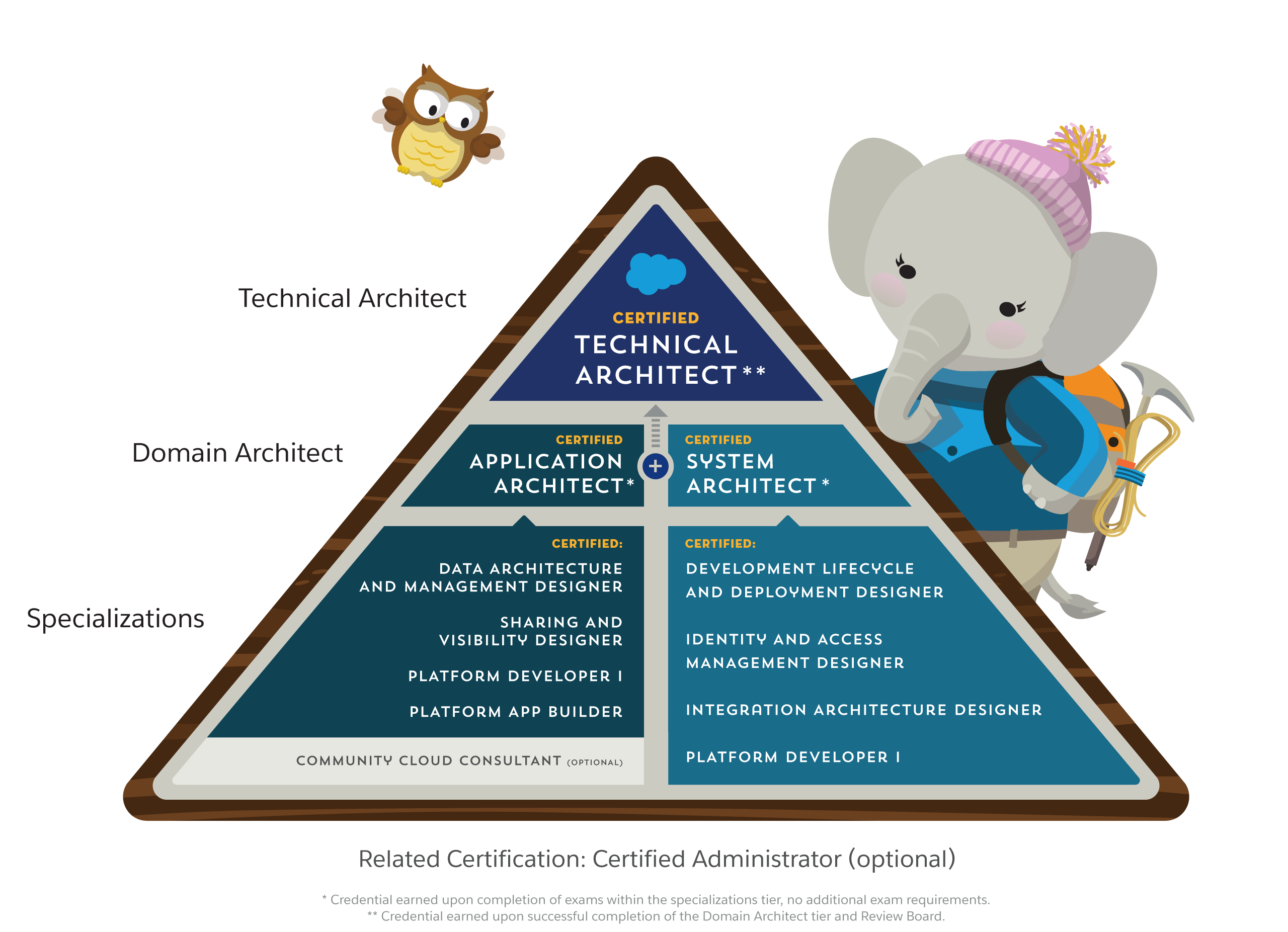 Salesforce Architect Exam Study Guide, Salesforce Application Architect, Salesforce System Architect, Salesforce Data Architecture and Management Designer Certification