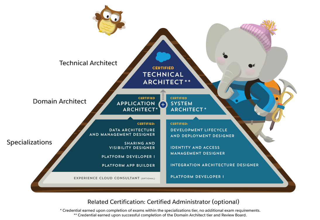 Salesforce Architect Journey certification path suggesting certifications for certain specializations and two domain architecture certifications: Application Architect and System Architect.